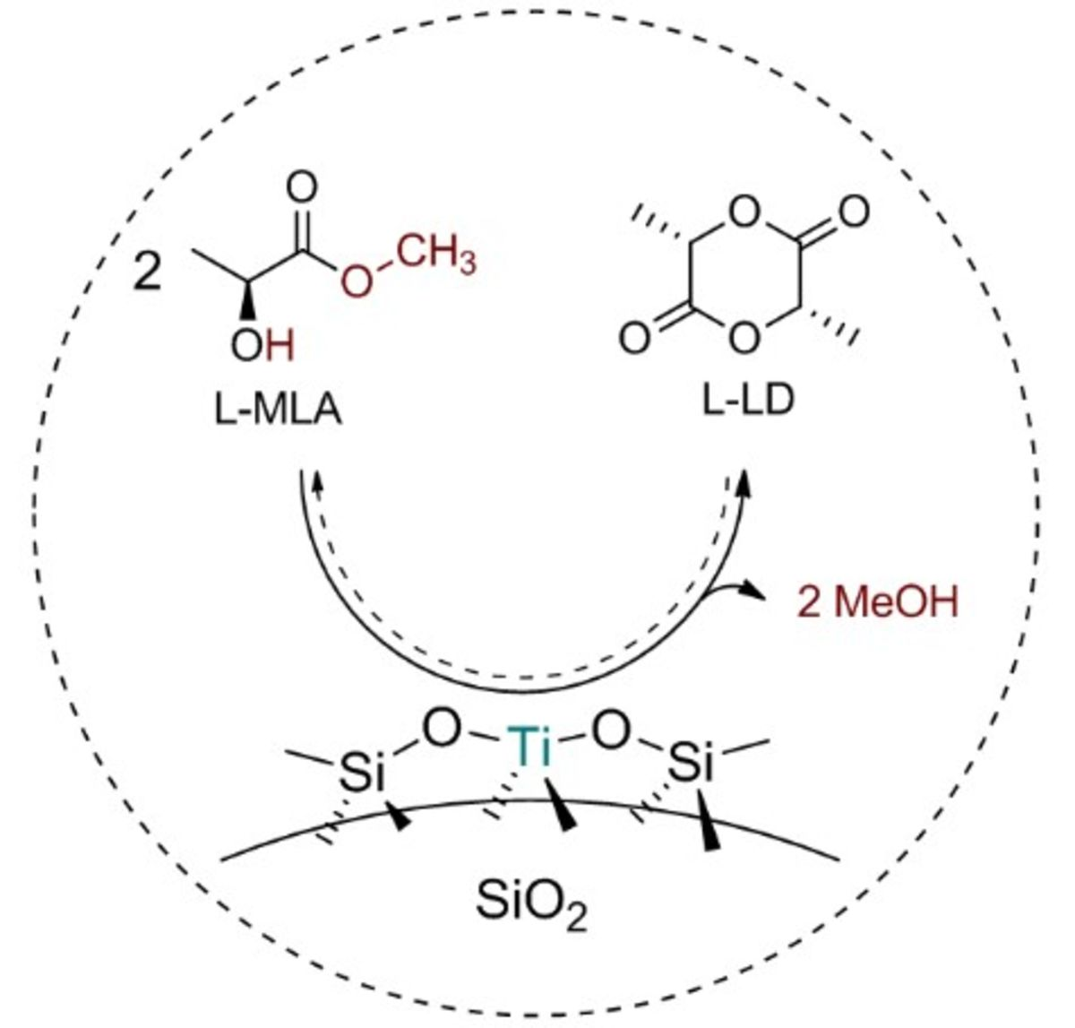 Catalytic gas-phase production of lactide from renewable alkyl lactates