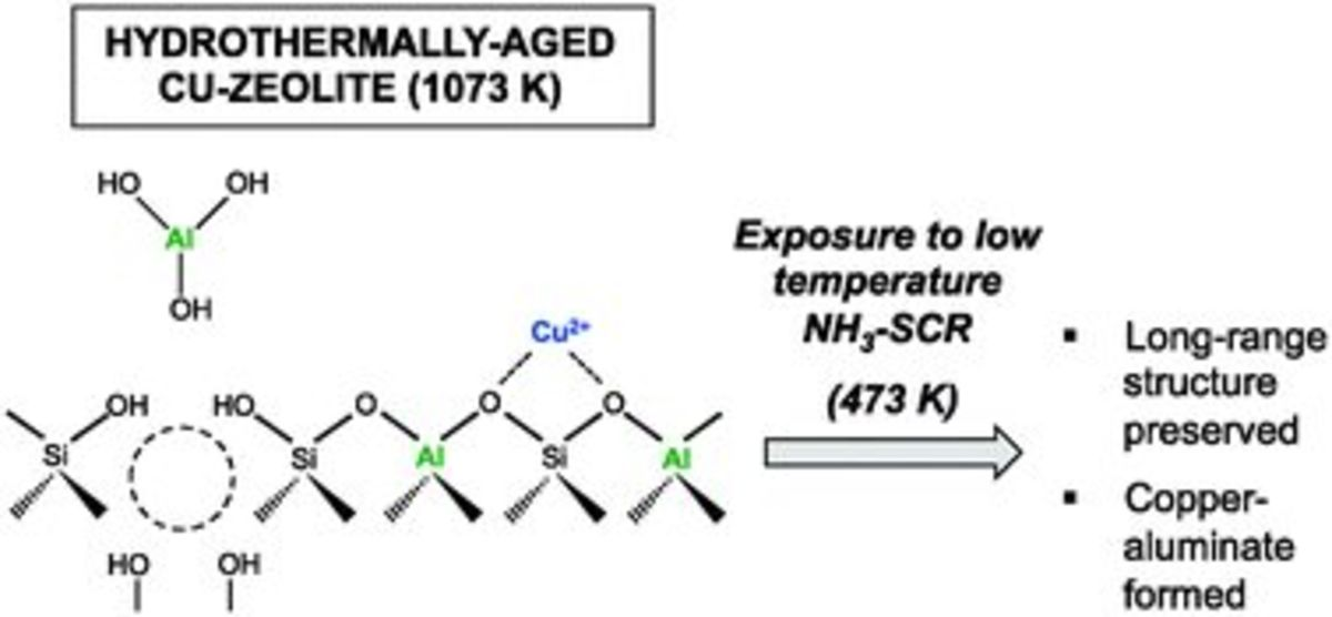 Structural and Kinetic Changes to Small-Pore Cu-Zeolites After Hydrothermal Aging Treatments and Selective Catalytic Reduction of NOx with Ammonia