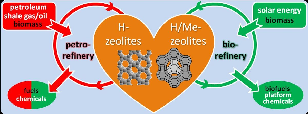 Will Zeolite-Based Catalysis be as Relevant in Future Biorefineries as in Crude Oil Refineries?