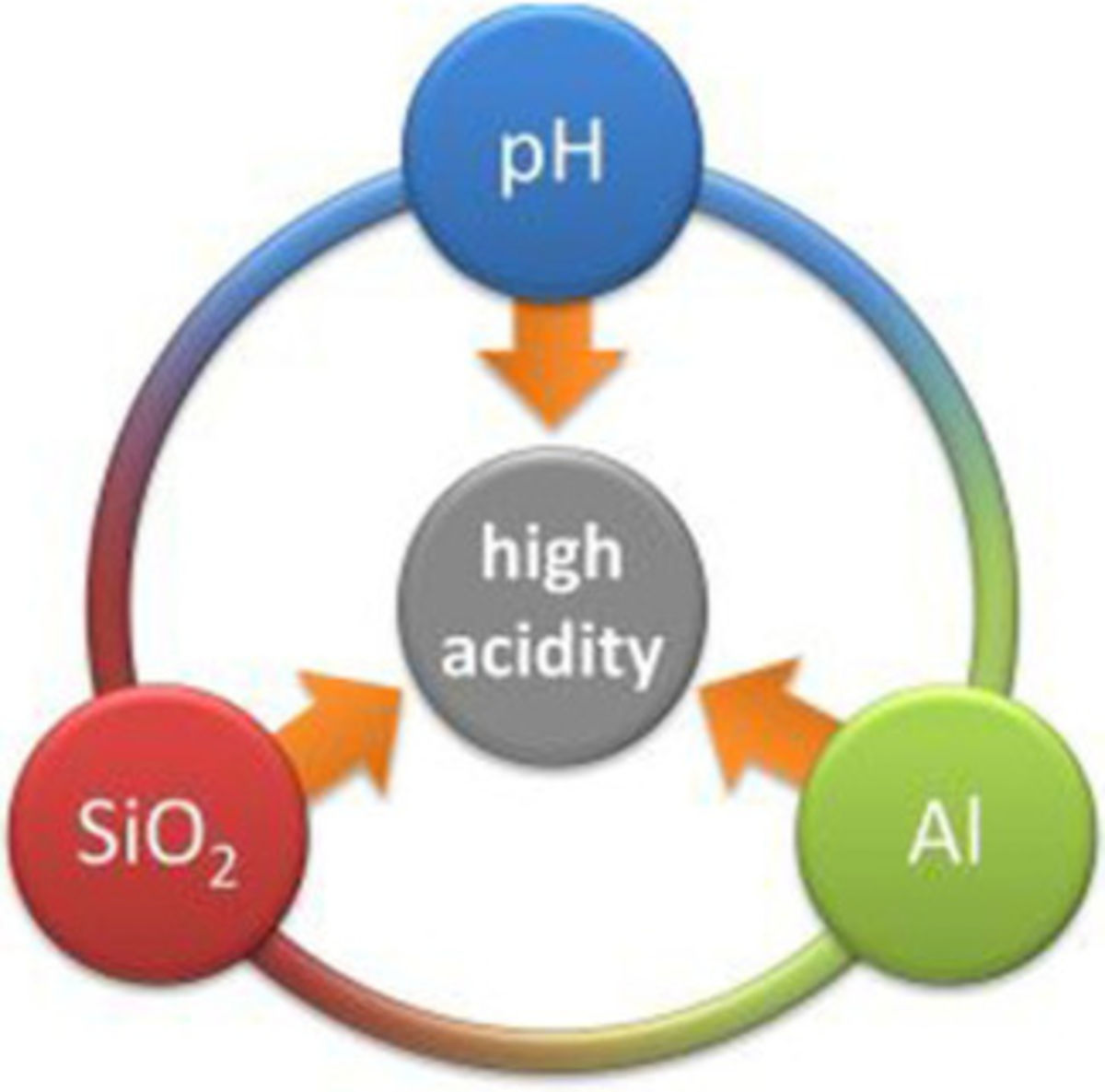 Synthetic and Catalytic Potential of Amorphous Mesoporous Aluminosilicates Prepared by Postsynthetic Aluminations of Silica in Aqueous Media