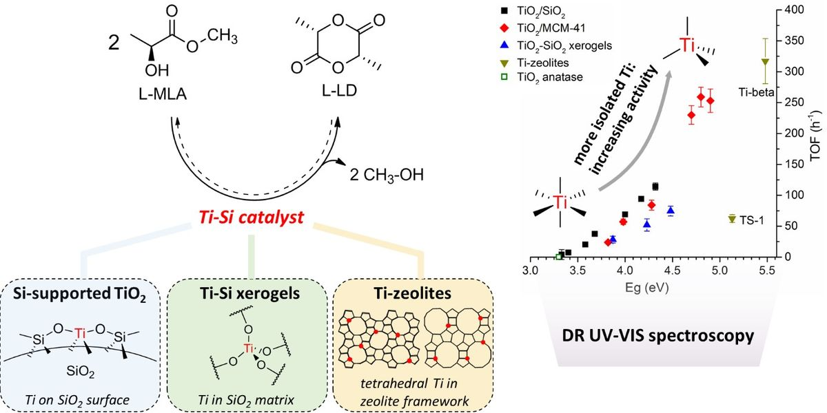 Titania-Silica Catalysts For Lactide Production From Renewable Alkyl Lactates: Structure-Activity Relations