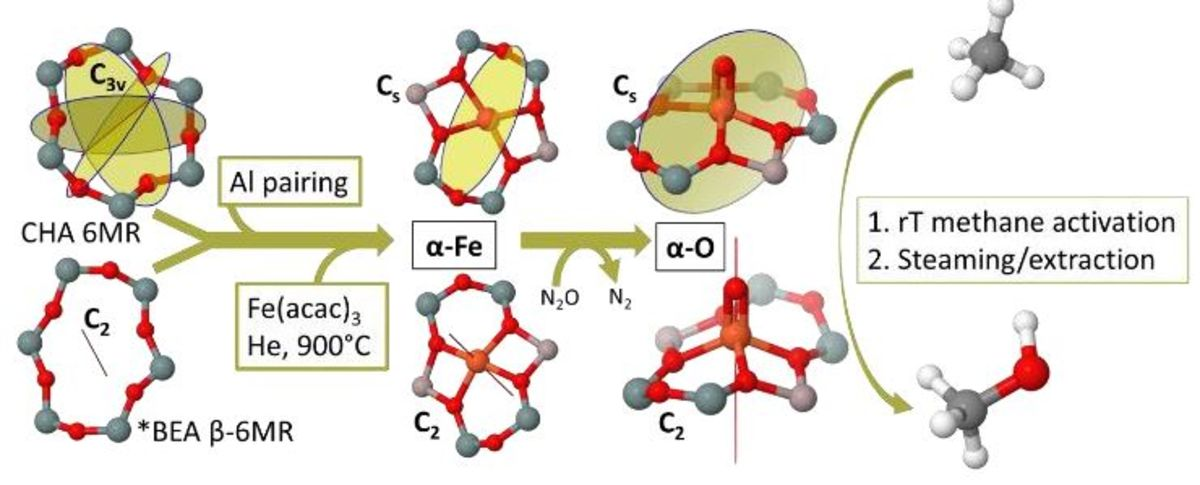Spectroscopic Identification of the α-Fe / α-O Active Site in Fe-CHA Zeolite for the Low-Temperature Activation of the Methane C-H bond