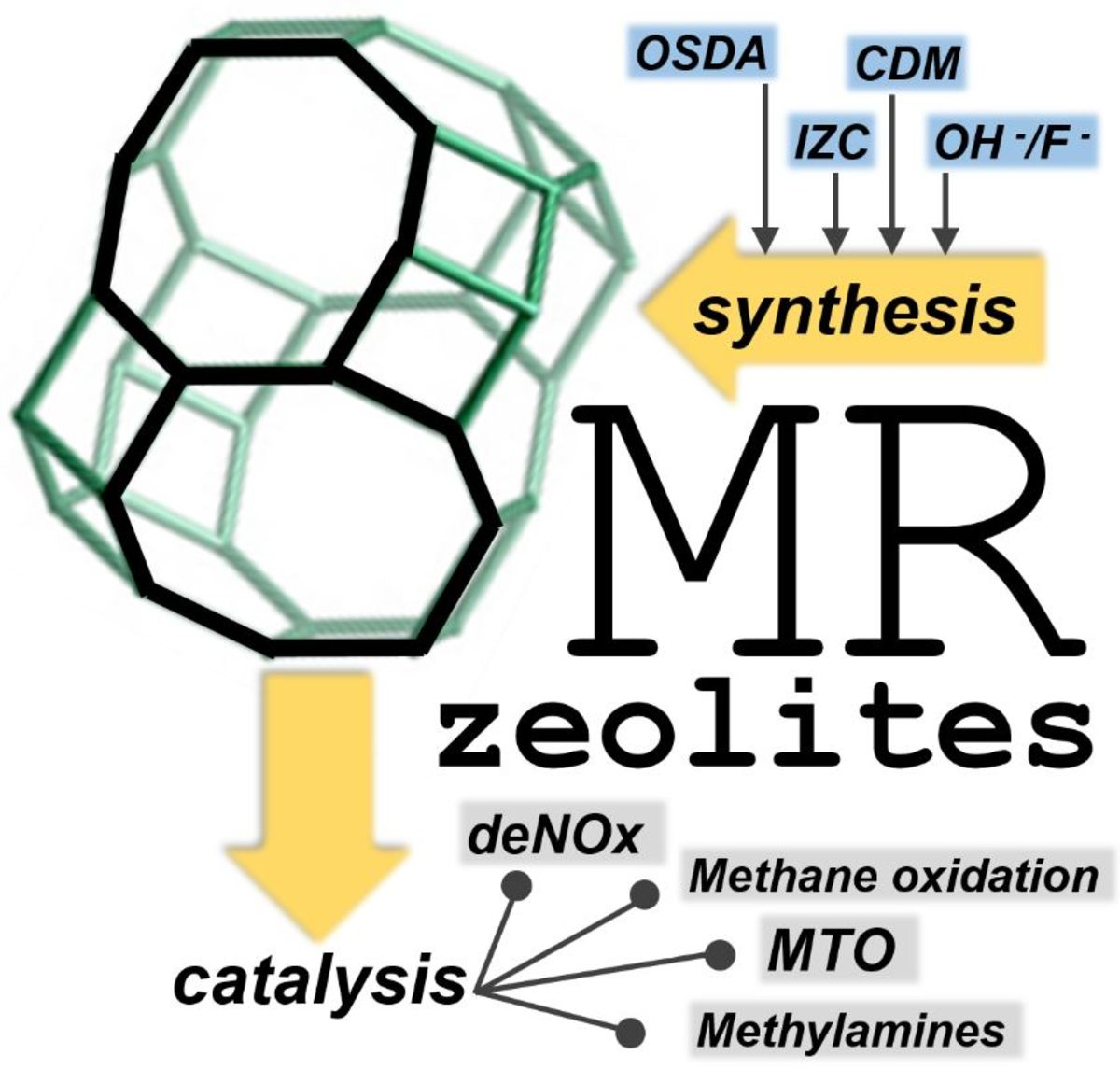 Small-Pore Zeolites: Synthesis and Catalysis
