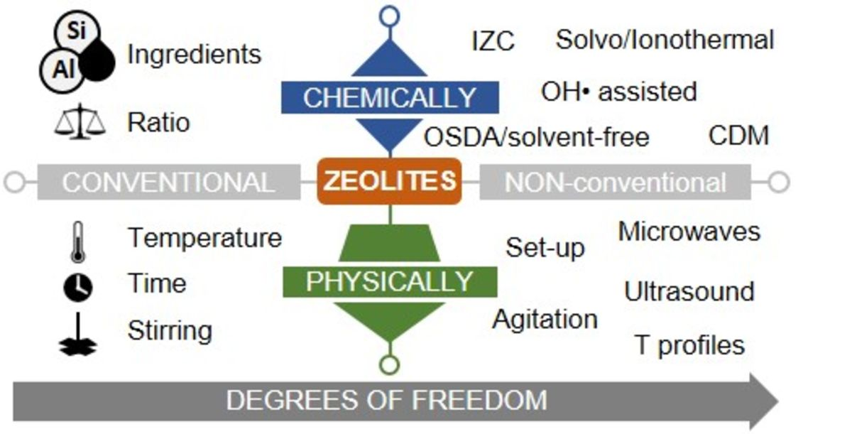 [53] Zeolite Synthesis under Nonconventional Conditions: Reagents, Reactors, and Modi Operandi