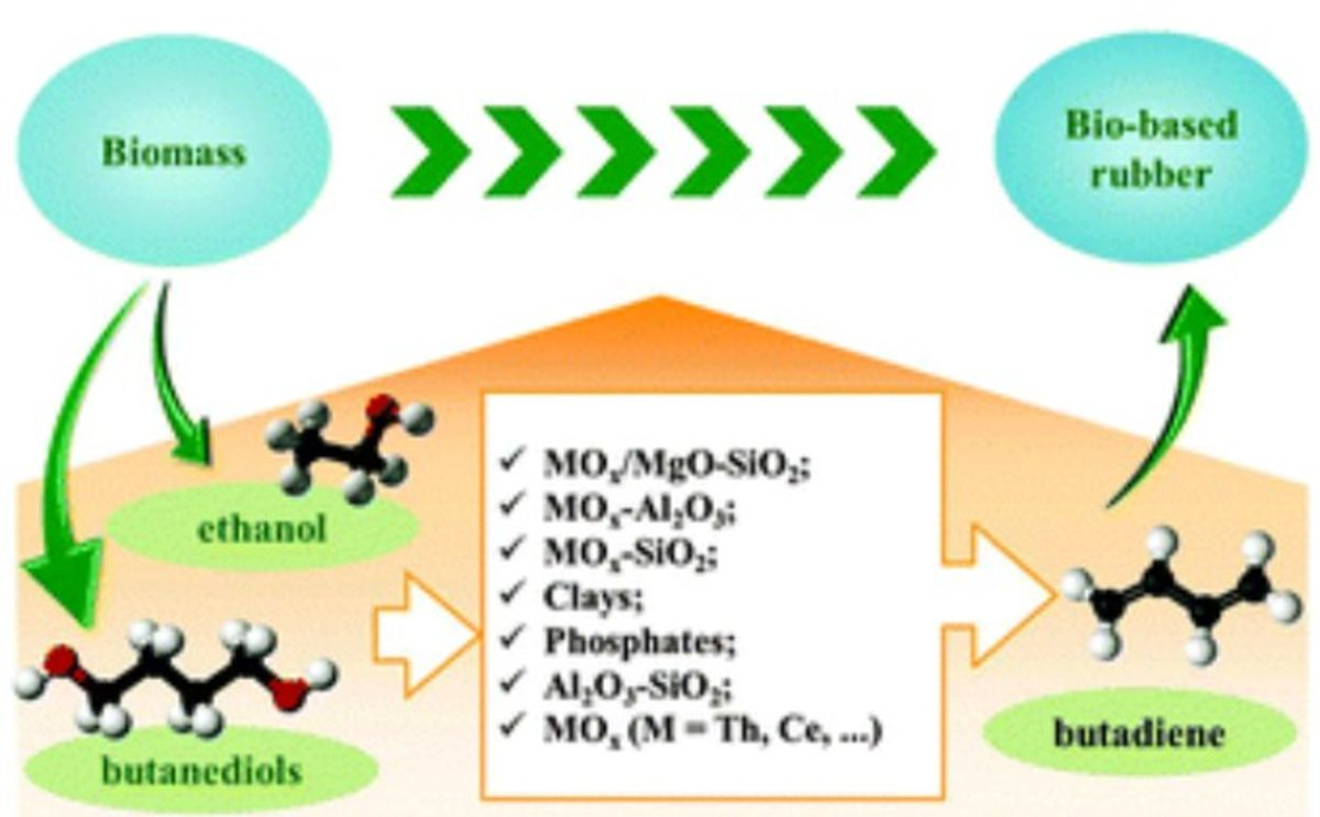 Review of old chemistry and new catalytic advances in the on-purpose synthesis of butadiene.