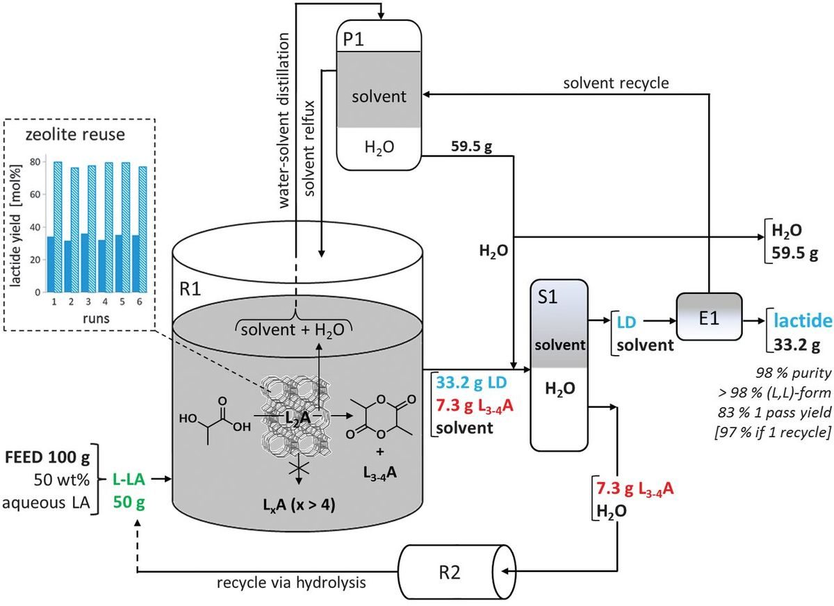 Shape-selective zeolite catalysis for bioplastics production