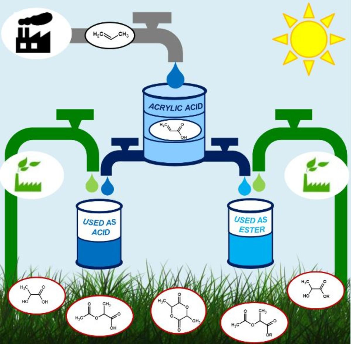 [45] Bio‐Acrylates Production: Recent Catalytic Advances and Perspectives of the Use of Lactic Acid and their Derivatives
